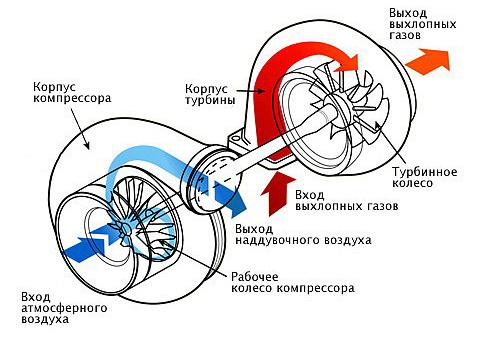 турбонаддув дизельного двигателя может ли свистетьpeugeot607