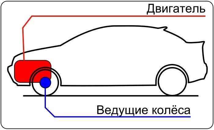 Переднеприводный автомобиль
