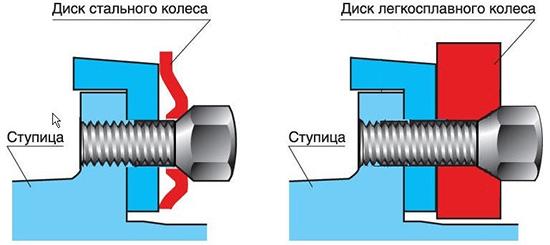 Как видите длина болта для металлического диска и легкосплавного — разная