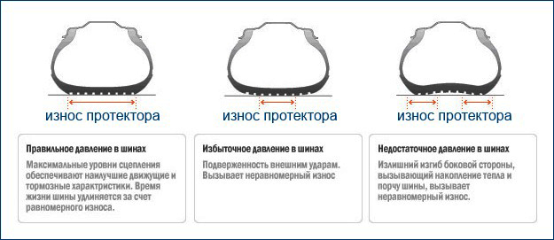 Таблица износа протектора при разном давлении в шинах