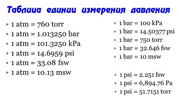 Таблица единиц измерения давления
