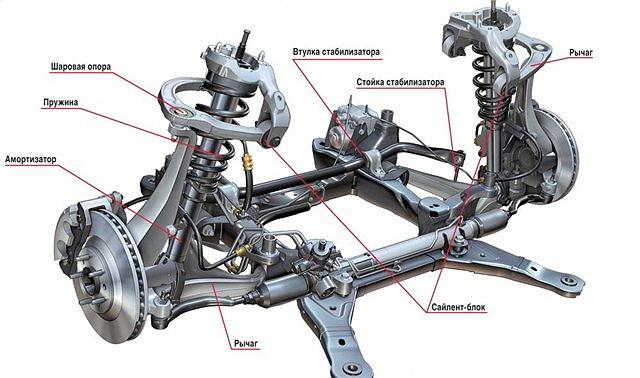 Основные узлы независимой подвески
