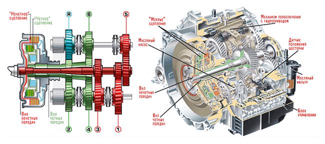 Устройство роботизированной коробки передач